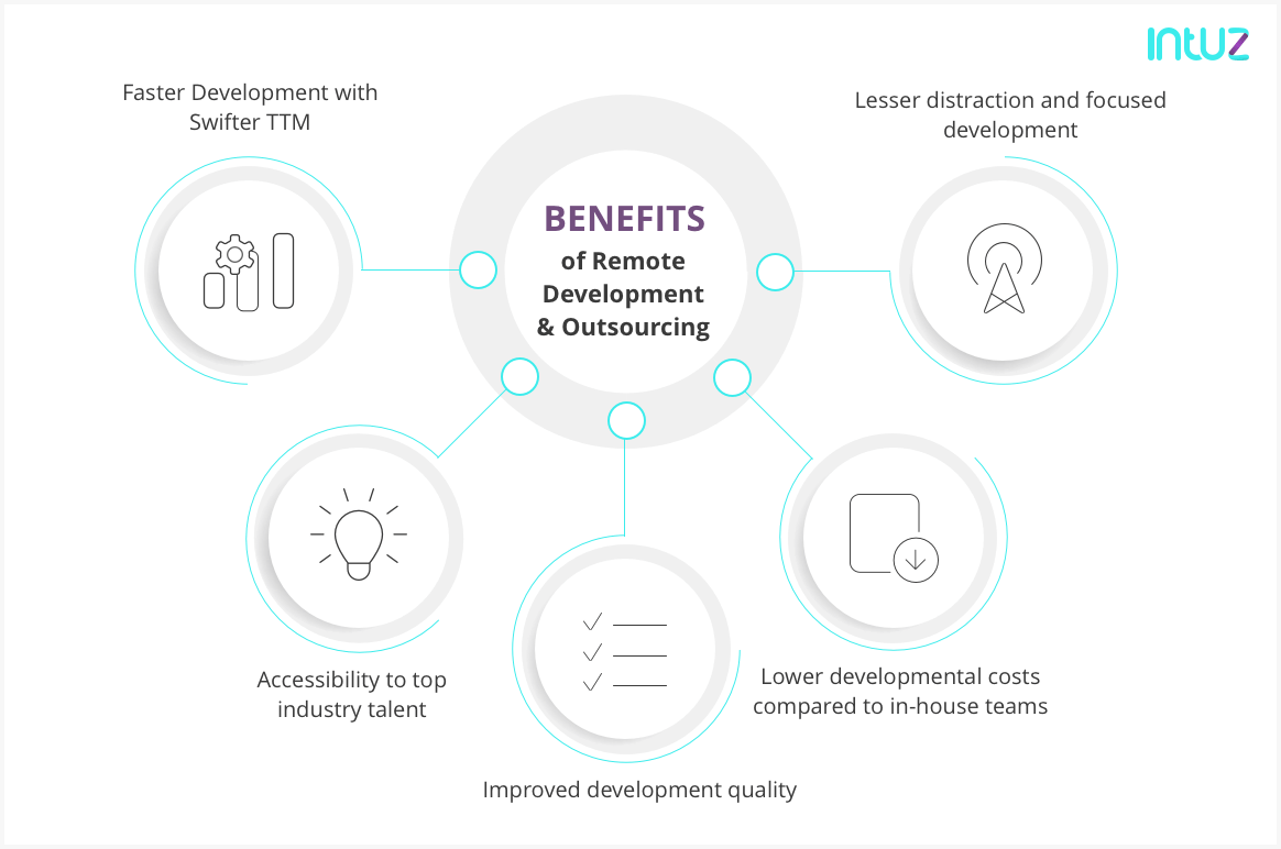 Benefits of Hiring Remote Development and Outsourcing
