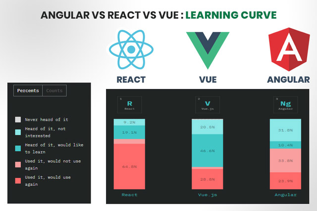 React vs Angular vs Vue